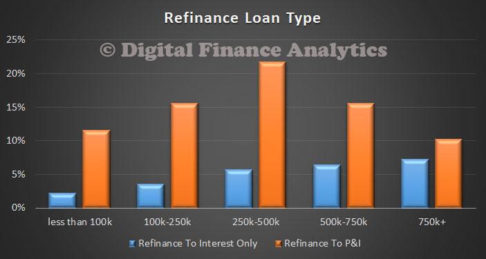 RefinanceLoanTypeAug2014