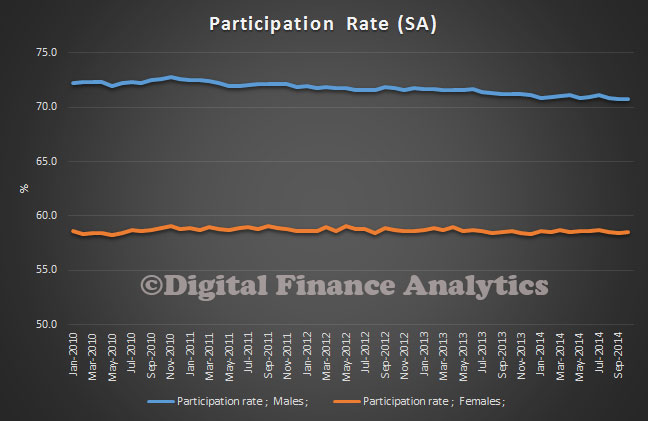 Participation-Rate-Oct-2014