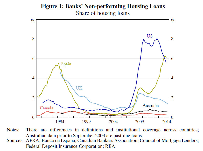 High lvr lending more risky rba digital finance for Interest only construction loan