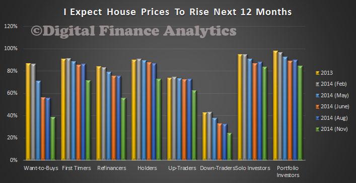 PriceExpectationsDec2014