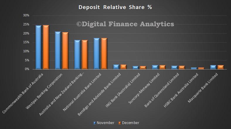 DepositsShareDec2014