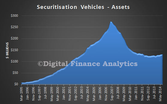 Securitisation-Assets-Sept-2014