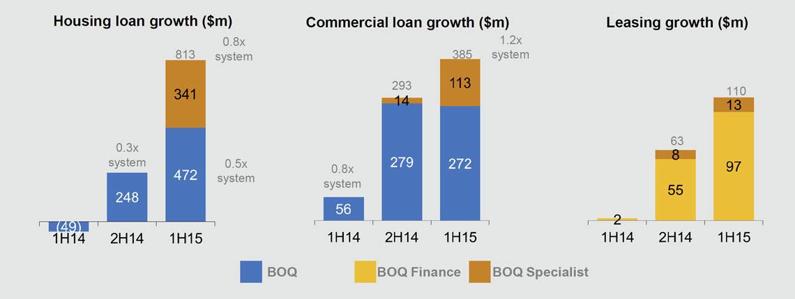 Savings and Term Deposits | BOQ