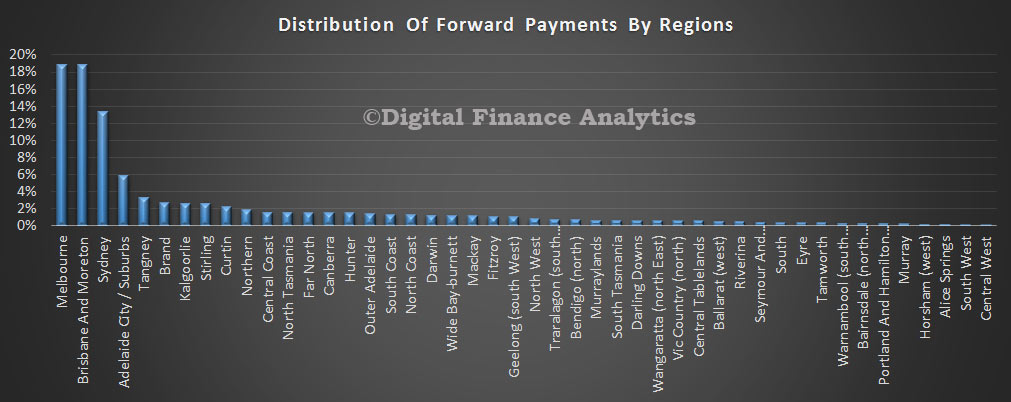 Forward-Payments-By-Regions