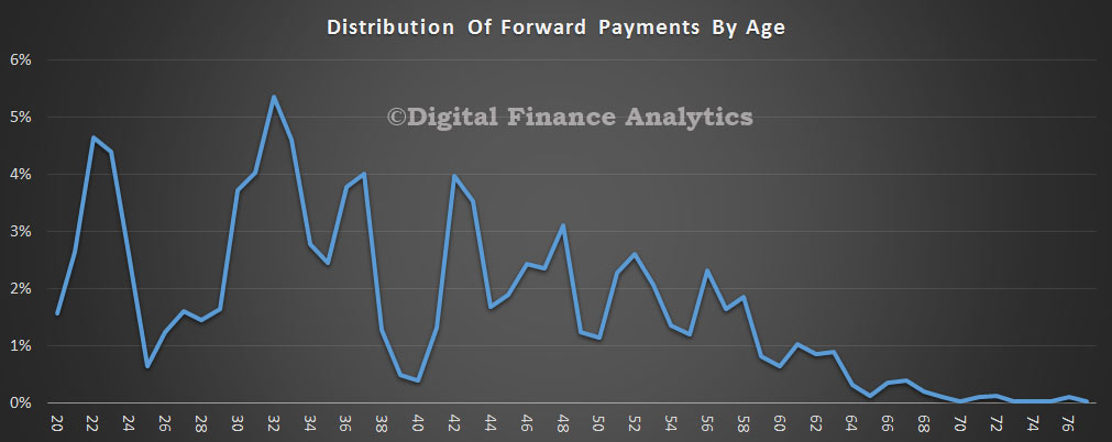 Payment-Ahead-By-Age
