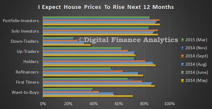 PricesRiseMar2015