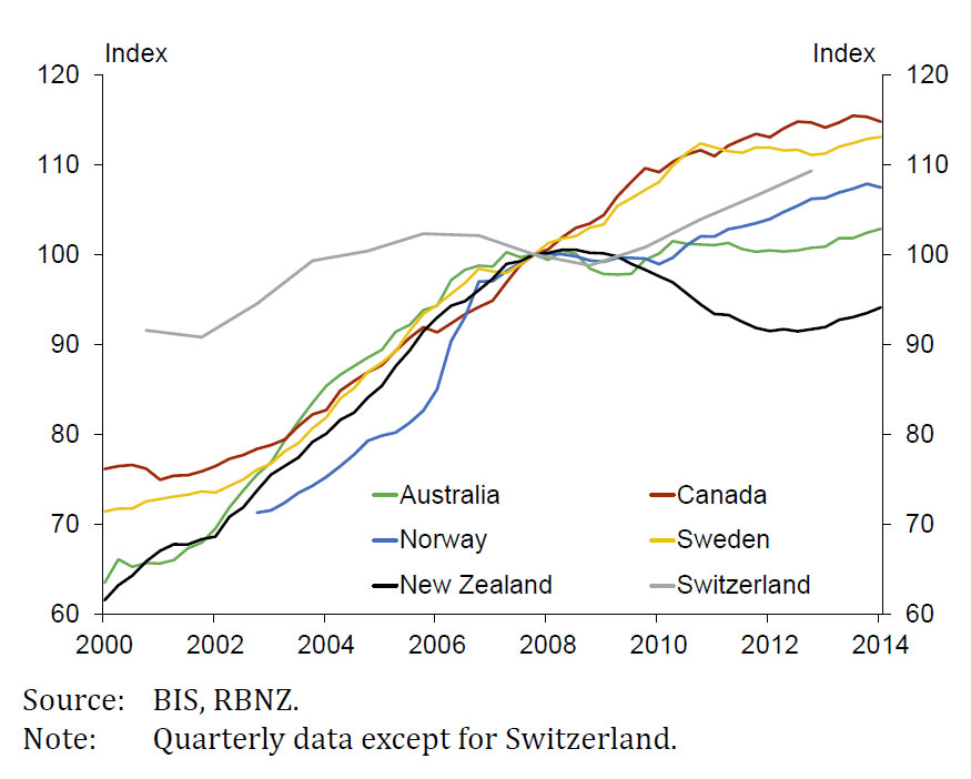 RBNZ-Debt-To-Income