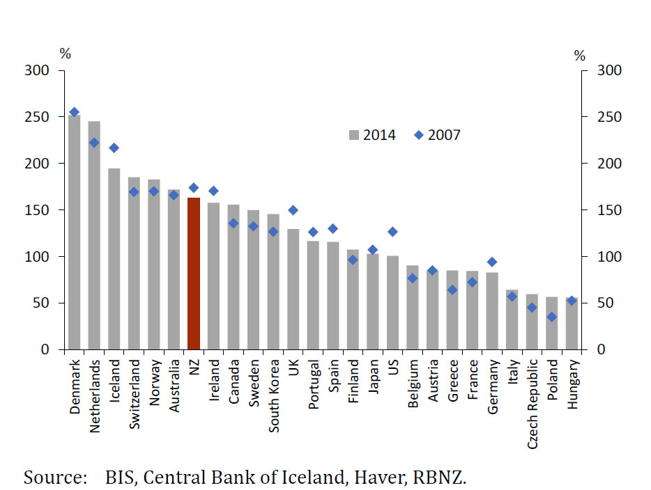 RBNZ-Household-Ratio