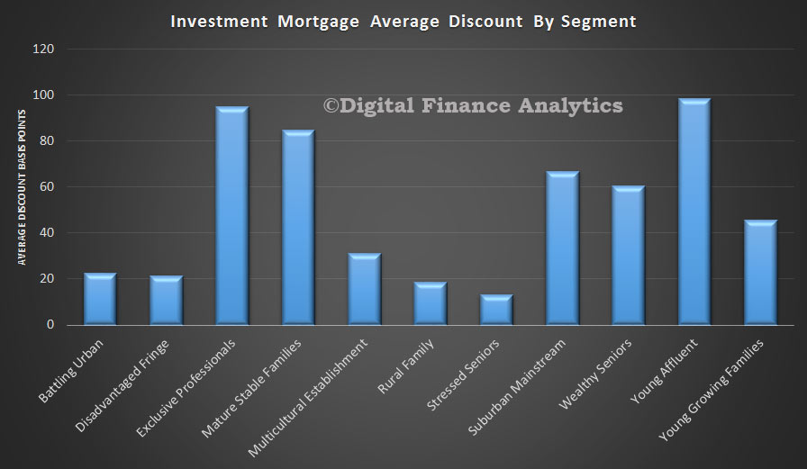 Investment-Discounts-By-Segment-Apr-2015