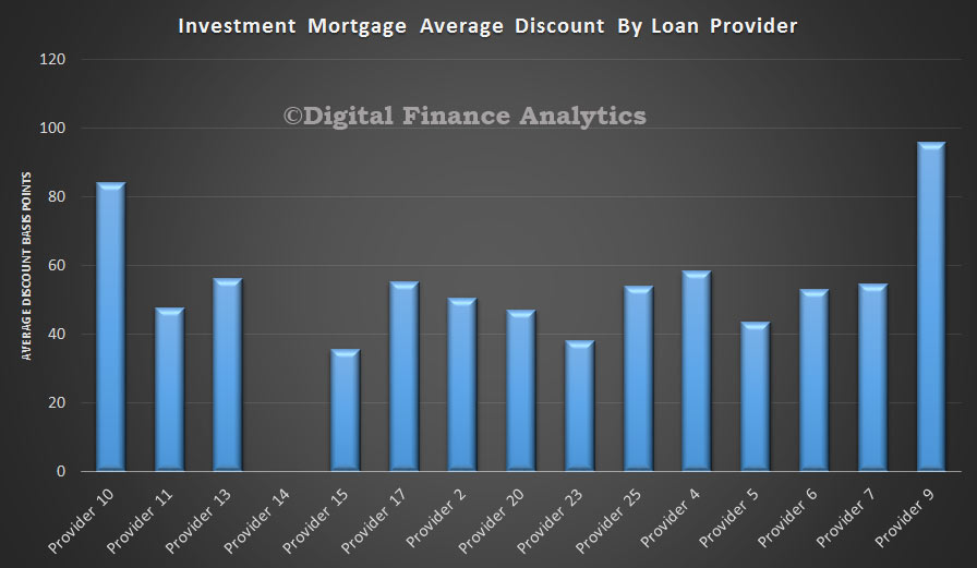 Invetsment-Loans-Discount-By-Provider