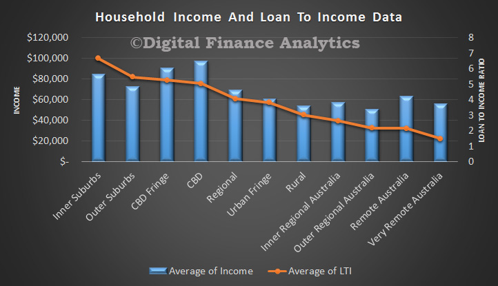 LTI-and-Income-By-Band-Apr-2015
