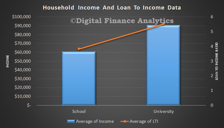 LTI-and-Income-By-Edu-Apr-2015