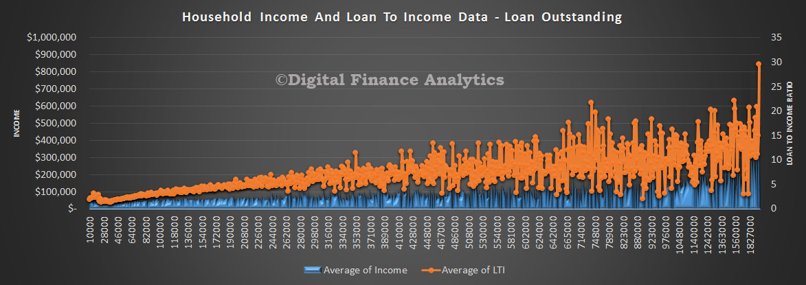 LTI-and-Income-By-Loan-Value-Apr-2015