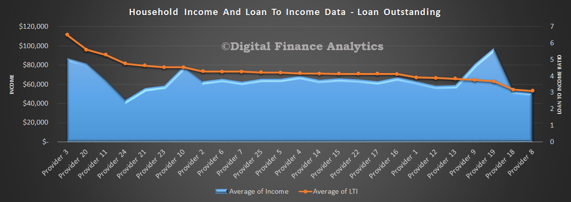 LTI-and-Income-By-Provider-Apr-2015