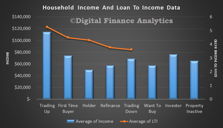 LTI-and-Income-By-Pty-Segment-Apr-2015