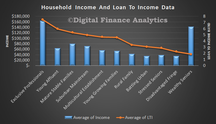 LTI-and-Income-By-Segment-Apr-2015
