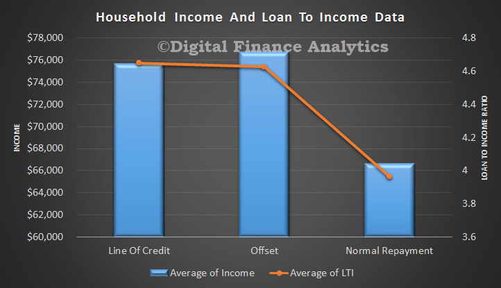 LTI-and-Income-By-Type-Apr-2015
