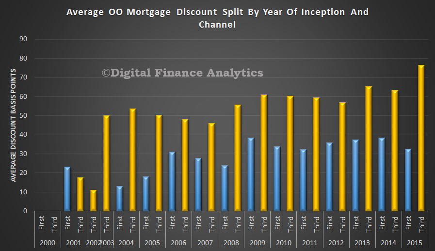 OO-Mortgage-Discount-By-Year-and-Channel-APr-2015