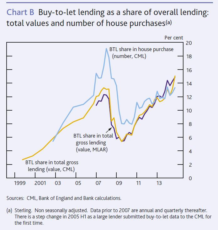 UK-Lending-April-2015-3