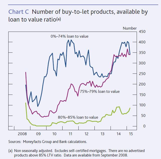 UK-Lending-April-2015-4