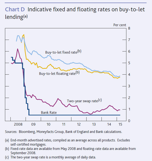 UK-Lending-April-2015-5
