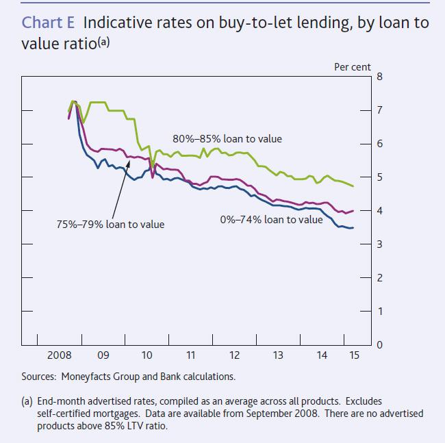 UK-Lending-April-2015-6