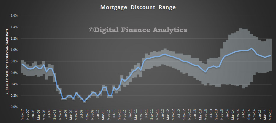MortgageDiscountsMay2015