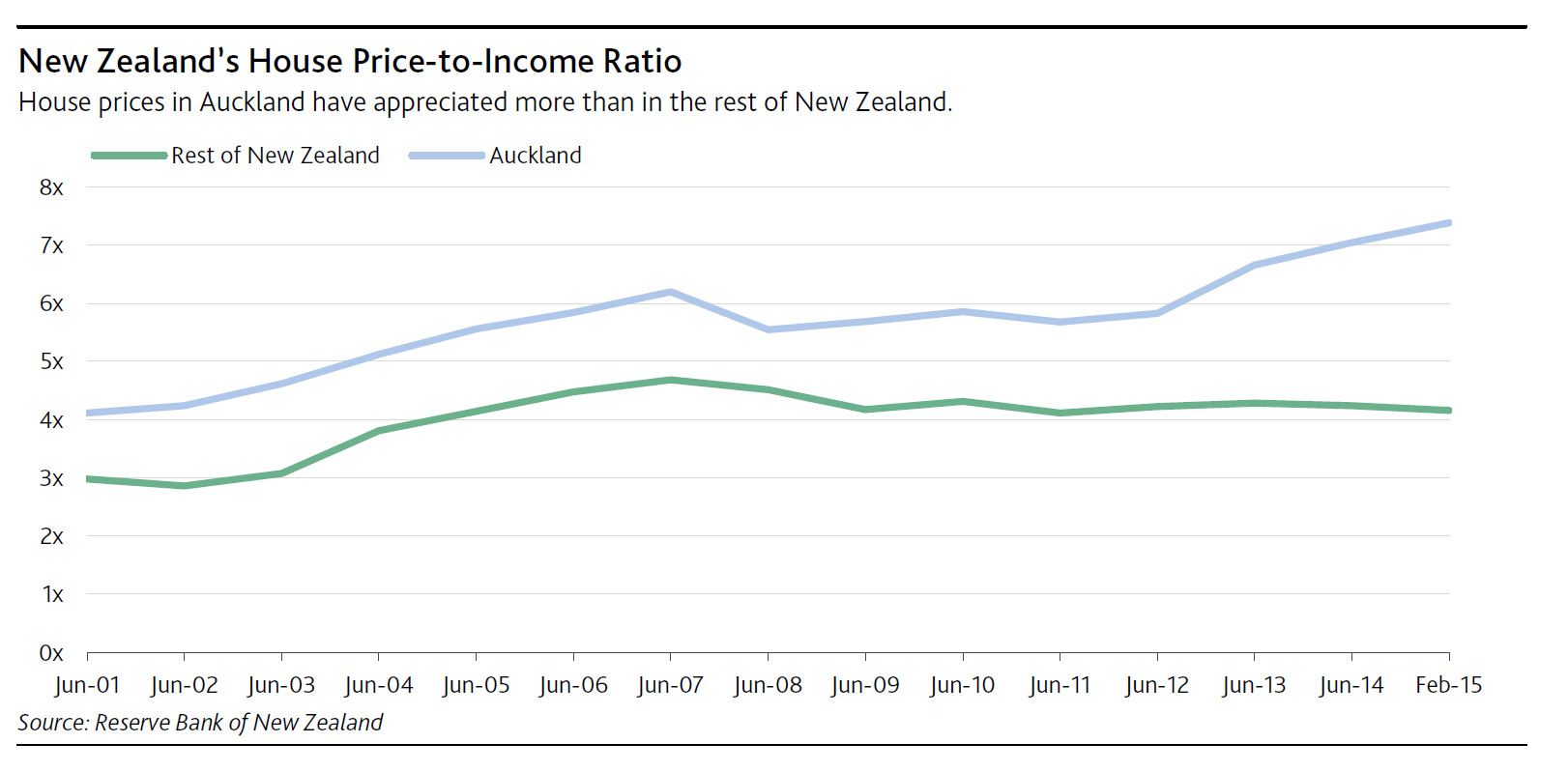 NZ-Price-to-Income-May-2015