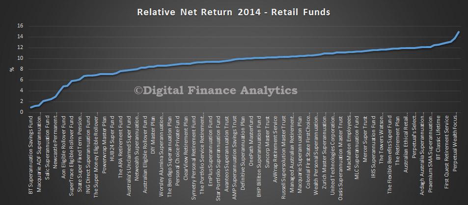 RetailFundsReturns2014