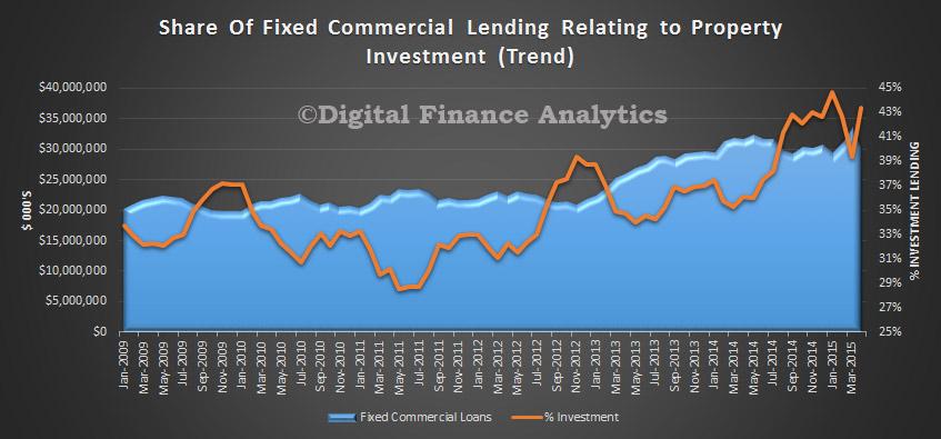Commercial-Lending-Aggregates-April-2015