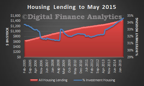 Housing-Lending-May-2015-RBA