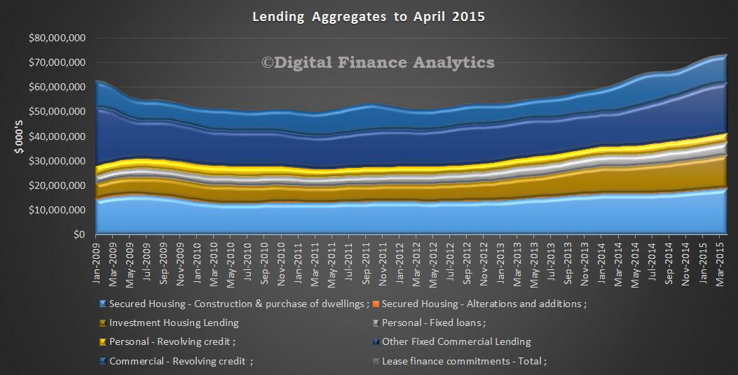 Lending-Aggregates-April-2015