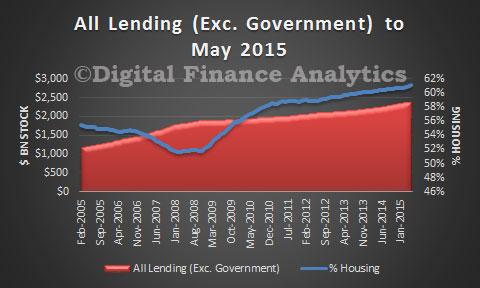 Lending-May-2015-RBA