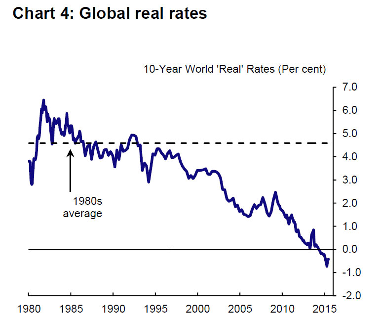 Real-Interest-Rates
