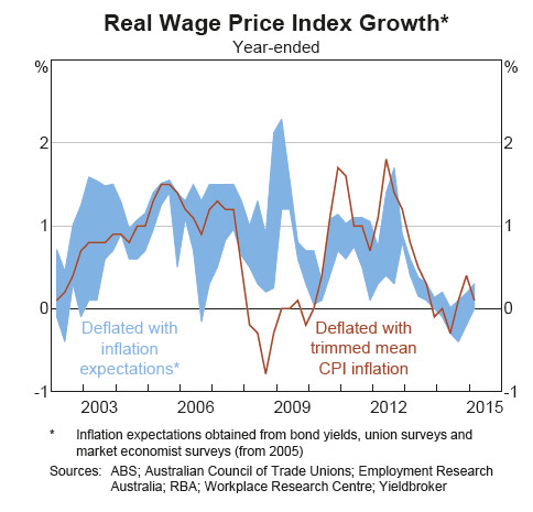 Real-Wage-Growth-2015