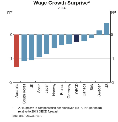 Wage-Growth-OECD-2015