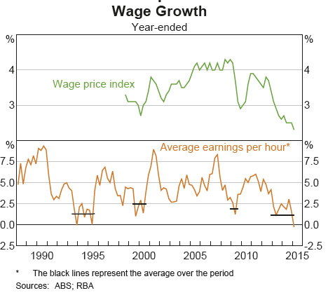 Wage-Price-Trend-2015