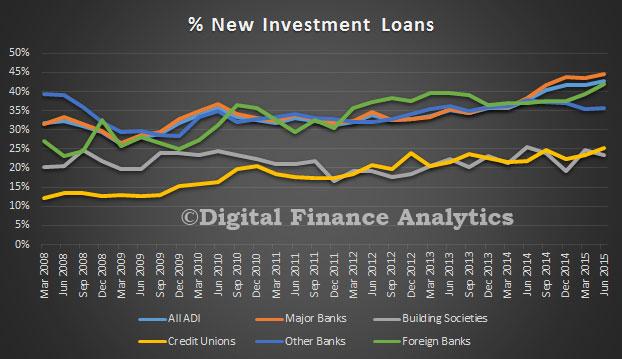 APRA-June2015-NewInvestmentLoans