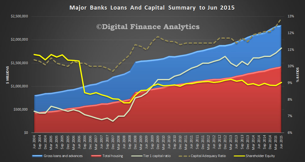 APRA-Major-ADI-Ratios-and-Loans-June-2015