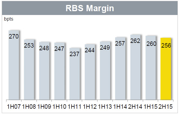 CBA-June-2015---RBS-Margins