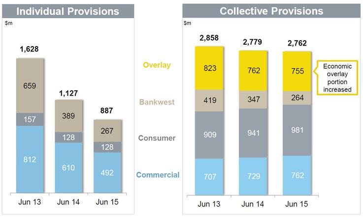 CBA-June-2105---Provisions