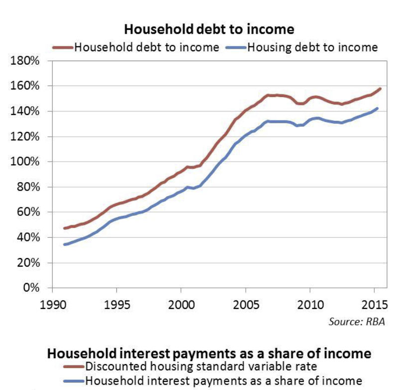 Debt-to-Income