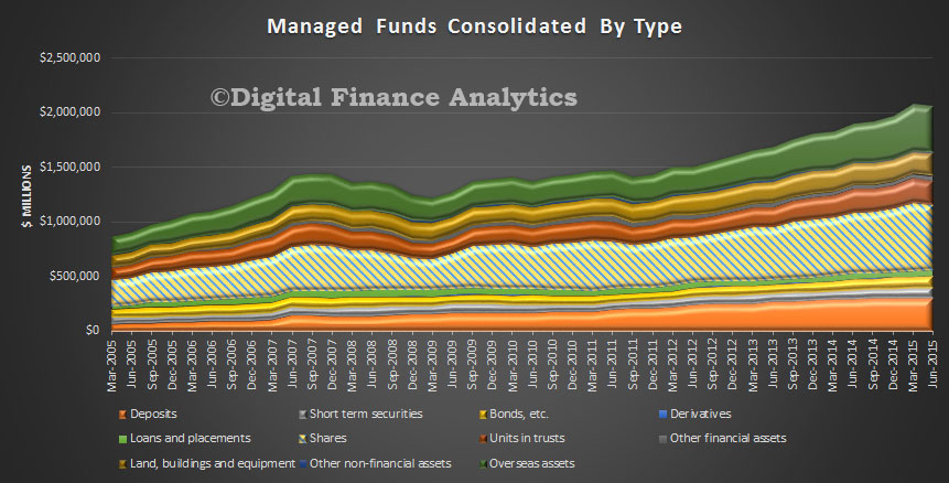 Managed-Funds-By-Type-June-2015