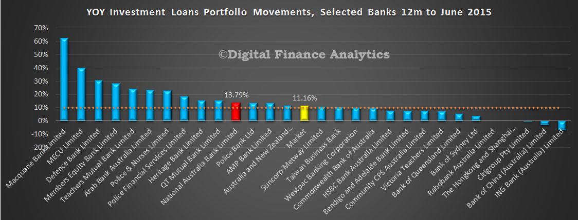NAB-Adjusted-Investment-Loans