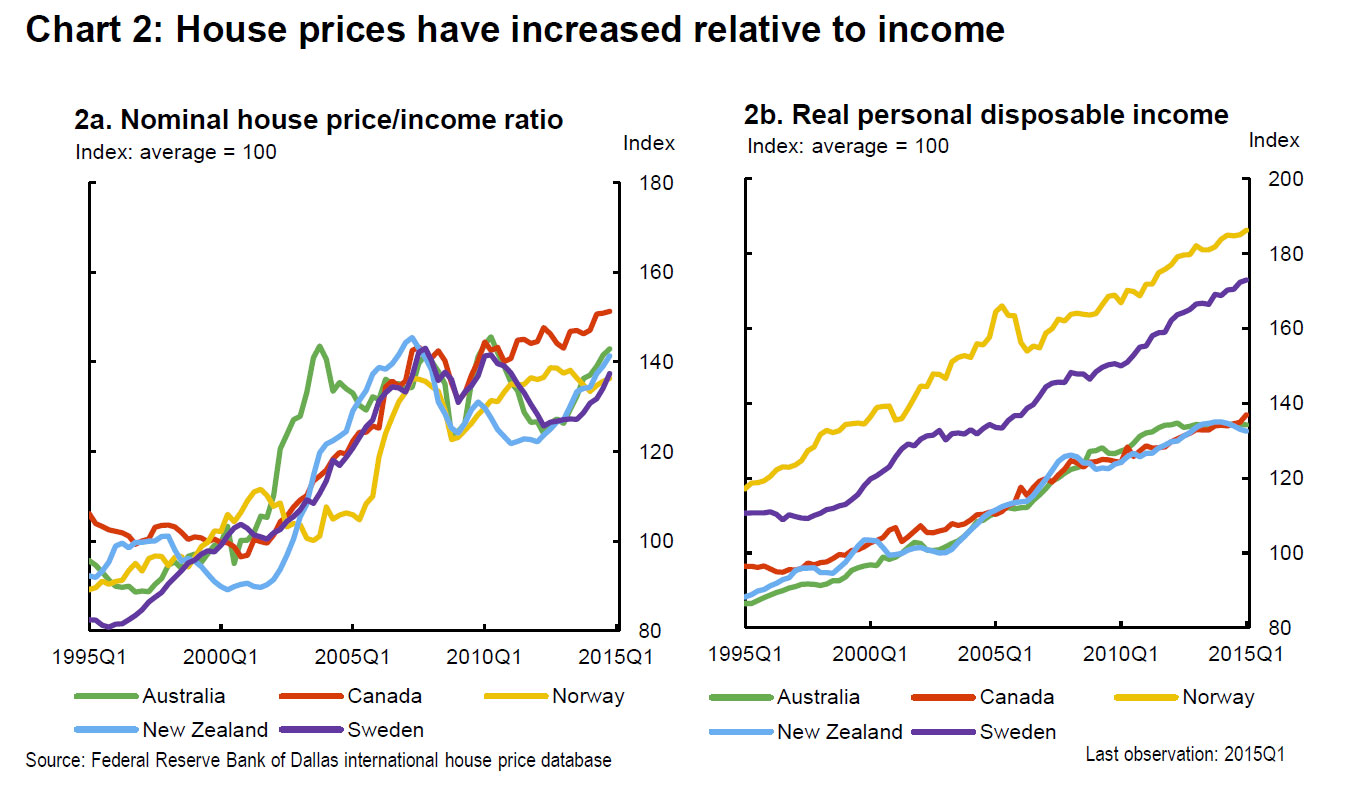 Price-to-Income