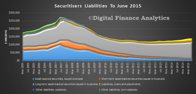 SecuritisersLiabilitiesJune2015