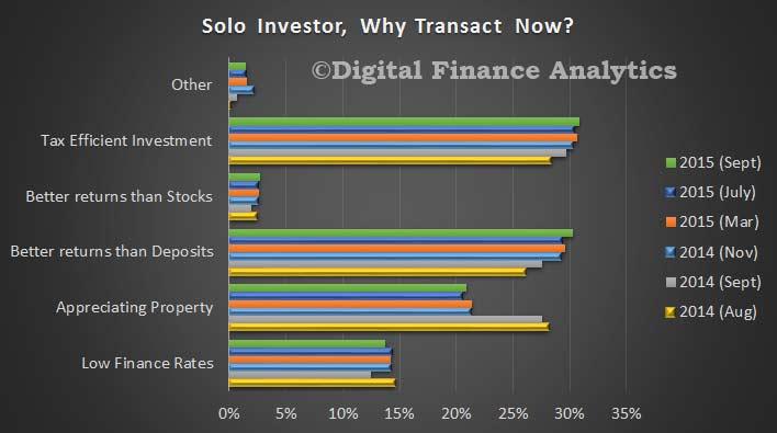 DFA-Sept-Solo-Investors