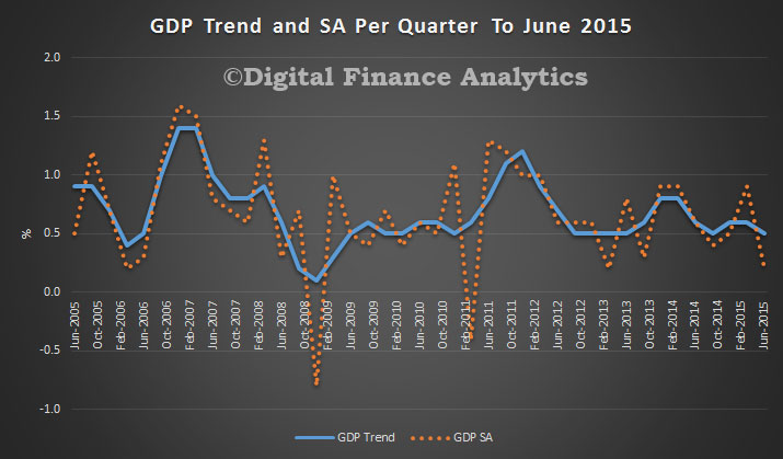 GDP-Trend-June-2015