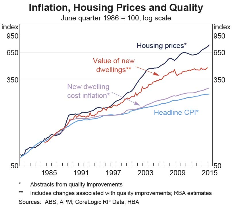 House-Prices-RBA-1