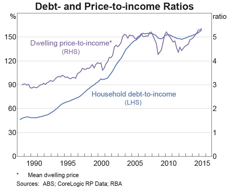 House-Prices-RBA-2